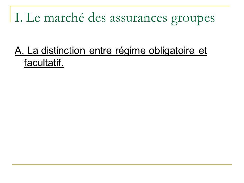 I. Le marché des assurances groupes A. La distinction entre régime obligatoire et facultatif.