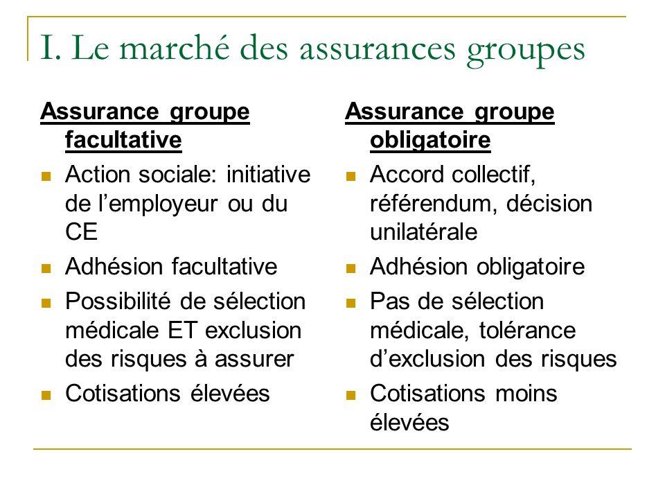 I. Le marché des assurances groupes Assurance groupe facultative Action sociale: initiative de lemployeur ou du CE Adhésion facultative Possibilité de