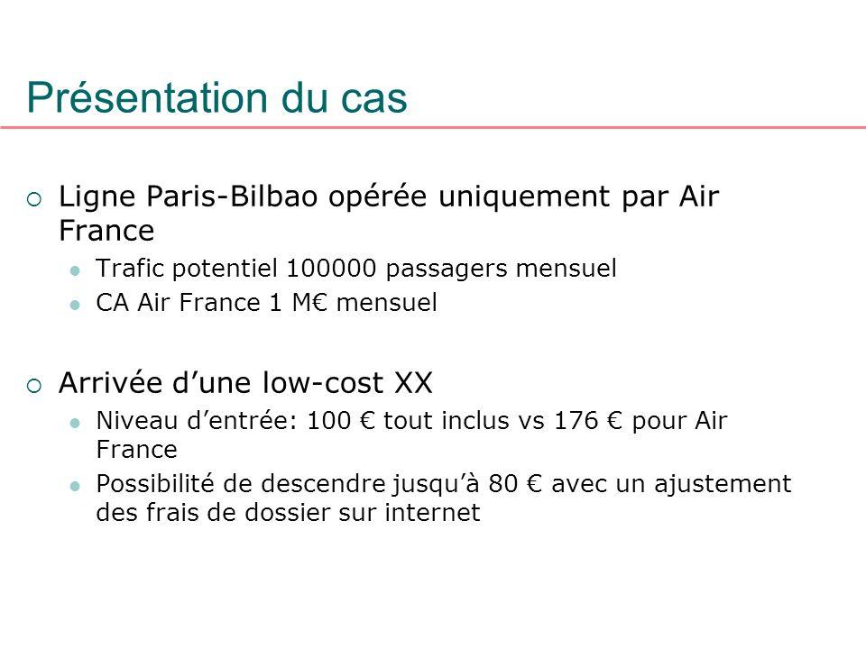 Ligne Paris-Bilbao opérée uniquement par Air France Trafic potentiel 100000 passagers mensuel CA Air France 1 M mensuel Arrivée dune low-cost XX Nivea