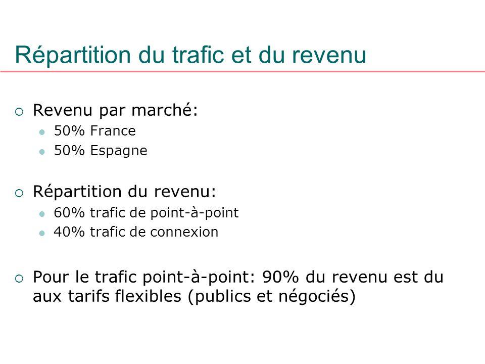 Revenu par marché: 50% France 50% Espagne Répartition du revenu: 60% trafic de point-à-point 40% trafic de connexion Pour le trafic point-à-point: 90%