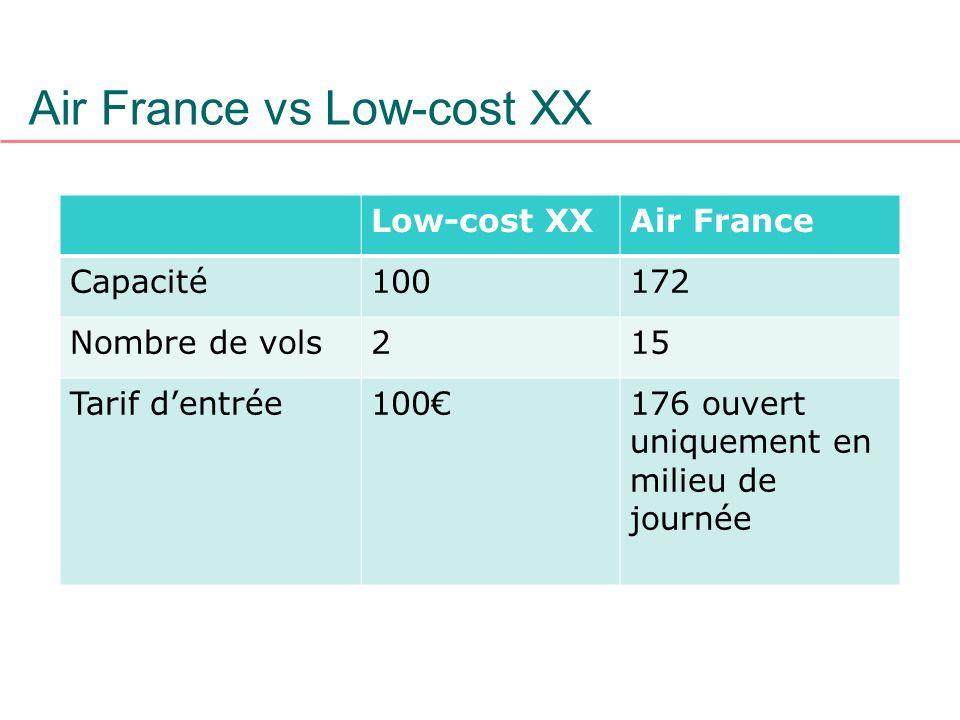 Low-cost XXAir France Capacité100172 Nombre de vols215 Tarif dentrée100176 ouvert uniquement en milieu de journée Air France vs Low-cost XX