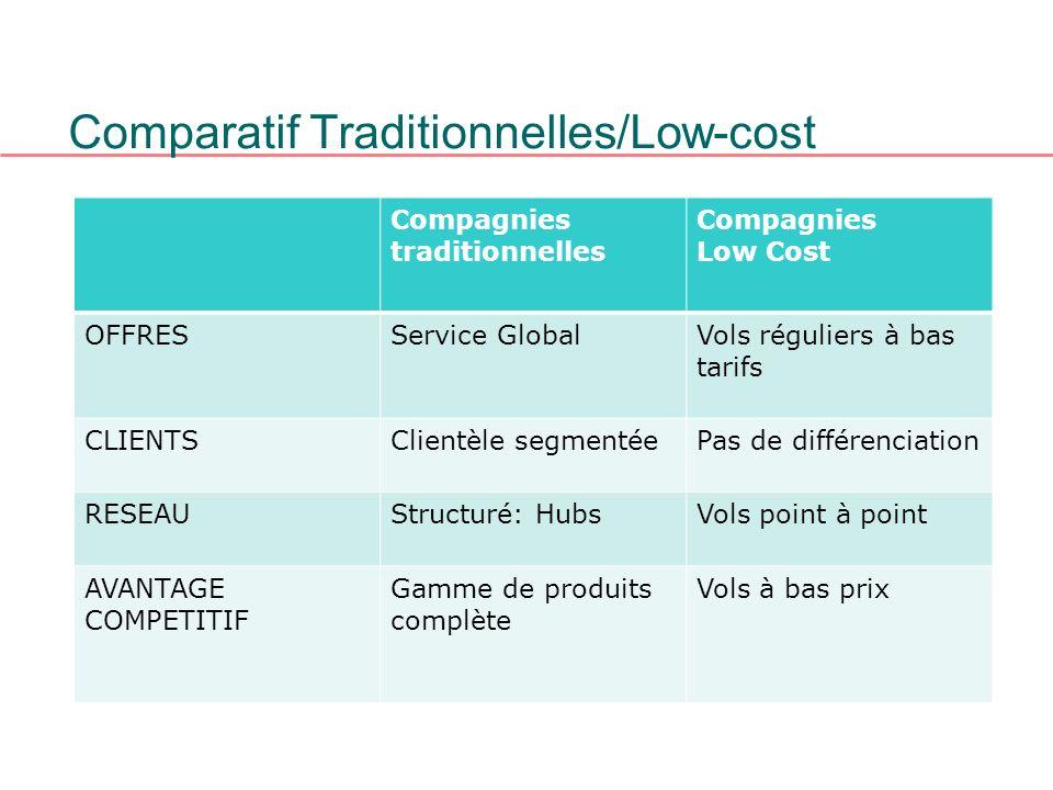 Comparatif Traditionnelles/Low-cost Compagnies traditionnelles Compagnies Low Cost OFFRESService GlobalVols réguliers à bas tarifs CLIENTSClientèle se