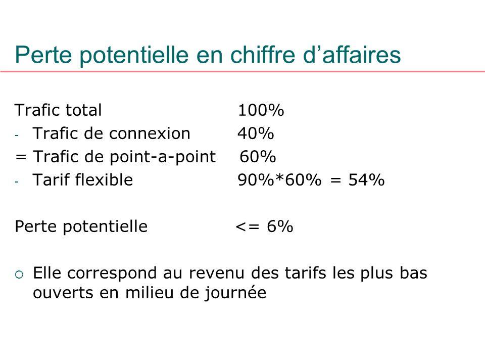 Perte potentielle en chiffre daffaires Trafic total 100% - Trafic de connexion 40% = Trafic de point-a-point 60% - Tarif flexible 90%*60% = 54% Perte