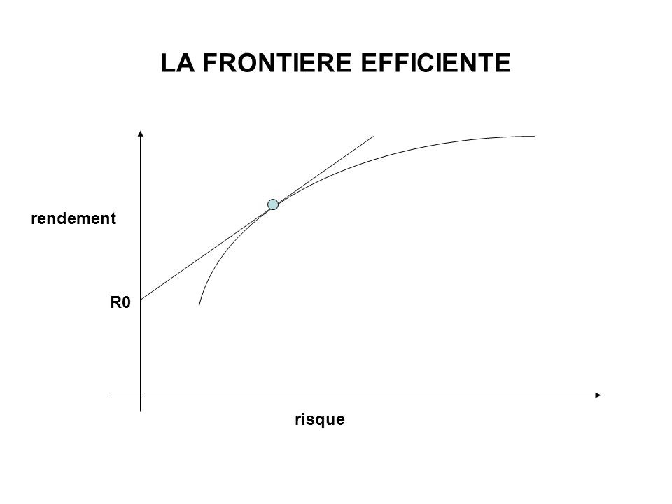 LA FRONTIERE EFFICIENTE risque rendement R0