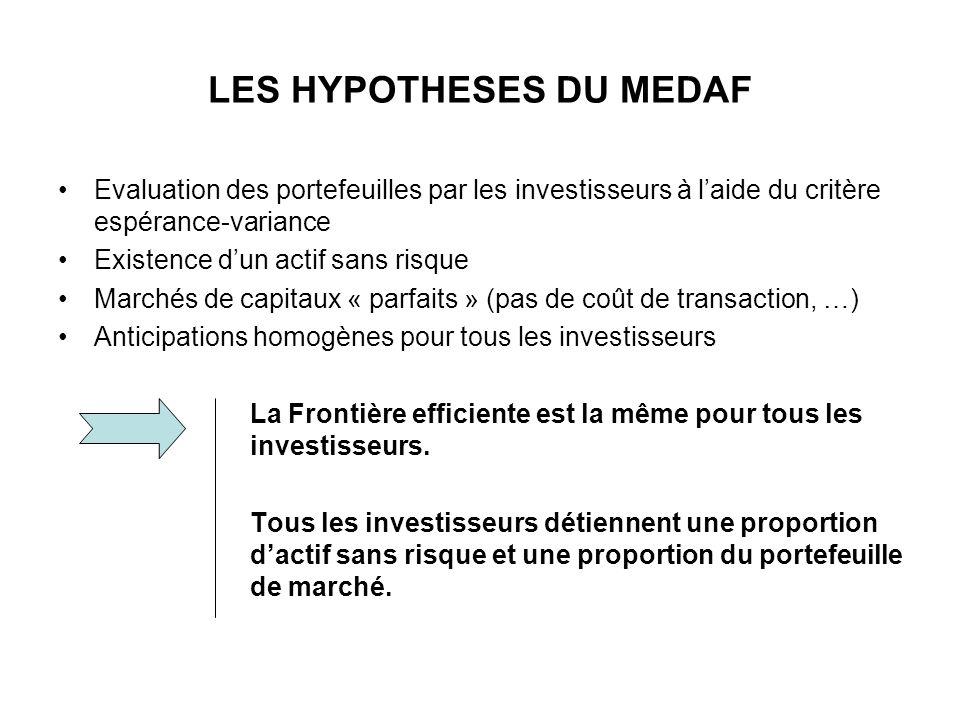 LES HYPOTHESES DU MEDAF Evaluation des portefeuilles par les investisseurs à laide du critère espérance-variance Existence dun actif sans risque March