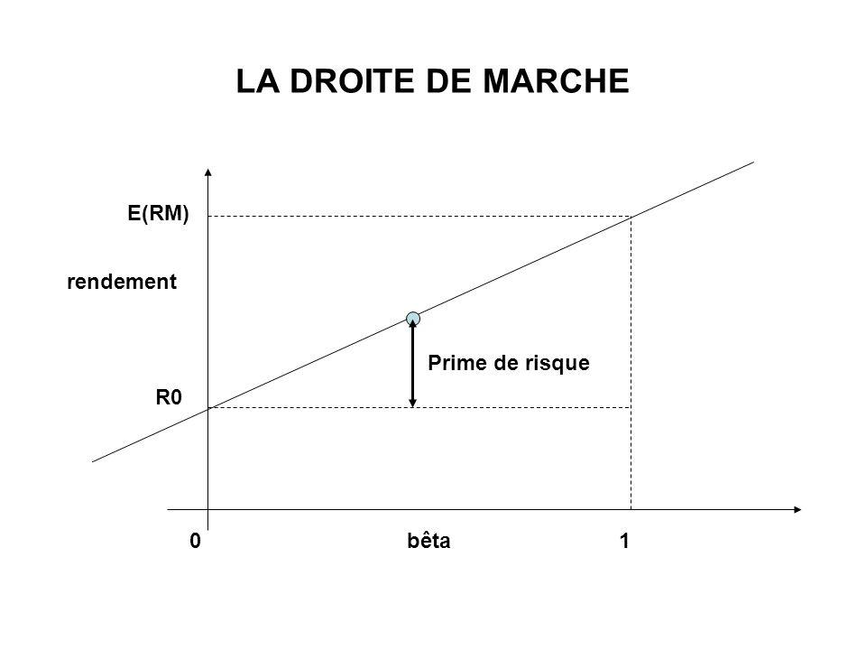 LA DROITE DE MARCHE bêta rendement E(RM) 10 R0 Prime de risque