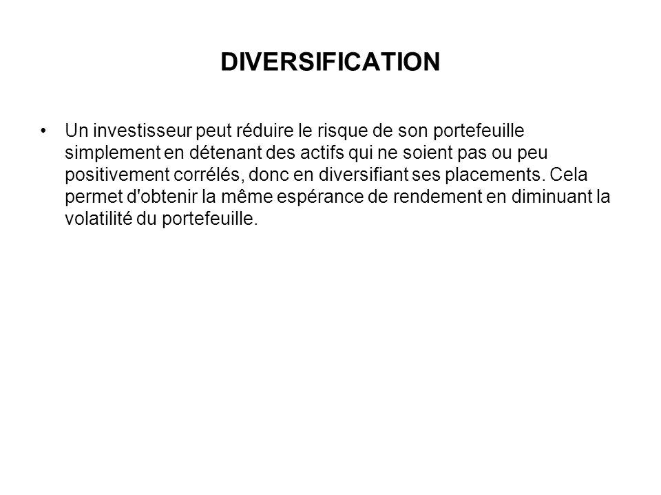DIVERSIFICATION Un investisseur peut réduire le risque de son portefeuille simplement en détenant des actifs qui ne soient pas ou peu positivement cor