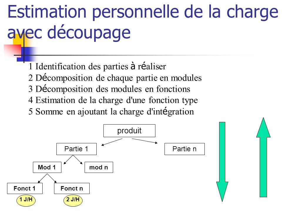 1 Identification des parties à r é aliser 2 D é composition de chaque partie en modules 3 D é composition des modules en fonctions 4 Estimation de la