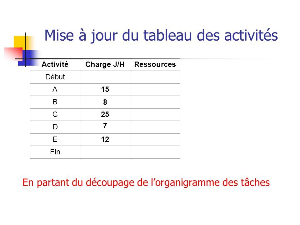 Mise à jour du tableau des activités Activité Début A B C D E Fin Charge J/H 15 25 12 Ressources En partant du découpage de lorganigramme des tâches 8