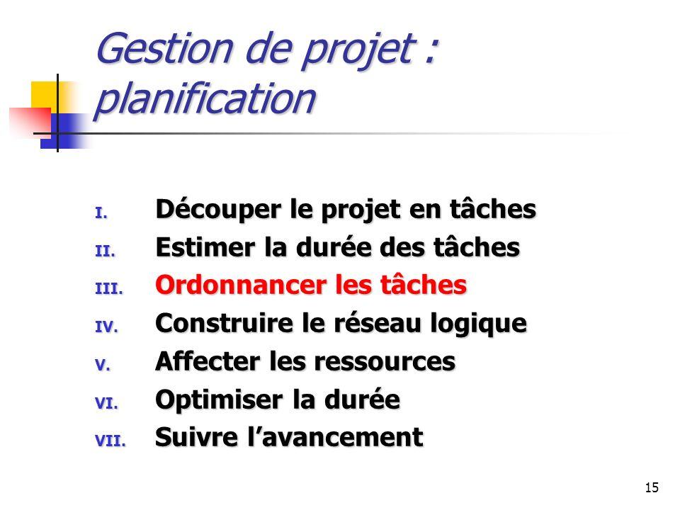 15 Gestion de projet : planification I. Découper le projet en tâches II. Estimer la durée des tâches III. Ordonnancer les tâches IV. Construire le rés