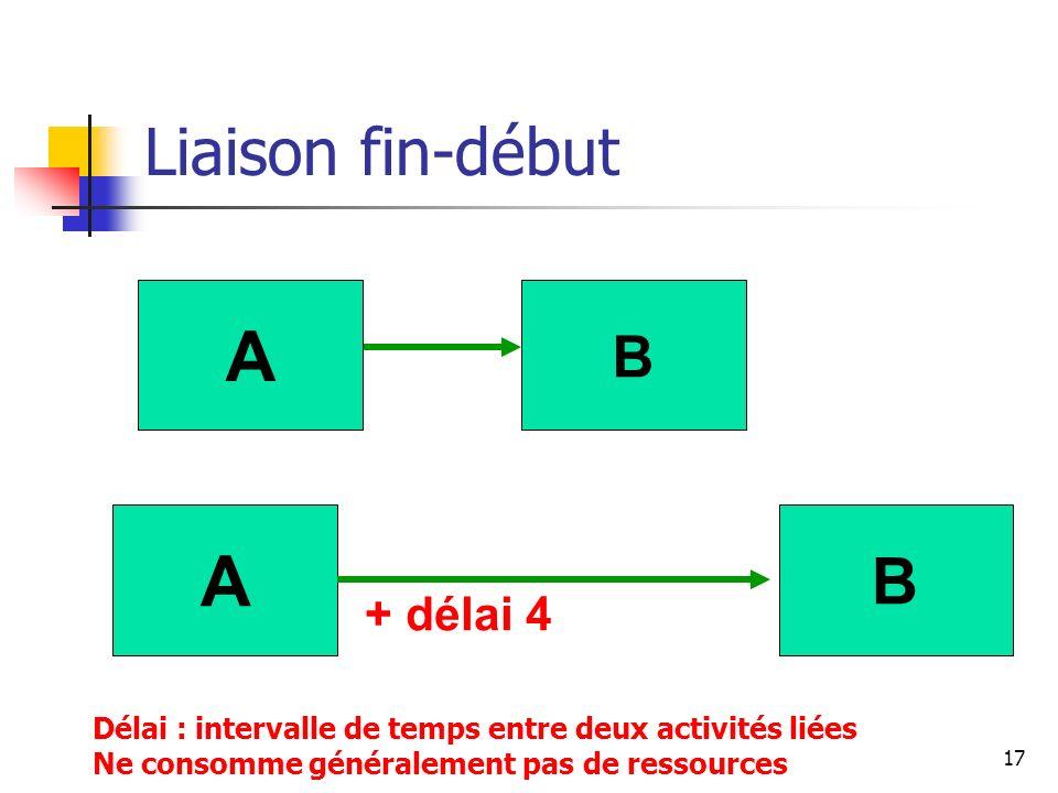 17 Liaison fin-début B A B A + délai 4 Délai : intervalle de temps entre deux activités liées Ne consomme généralement pas de ressources
