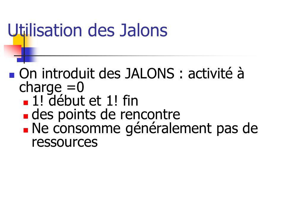 On introduit des JALONS : activité à charge =0 1! début et 1! fin des points de rencontre Ne consomme généralement pas de ressources Utilisation des J