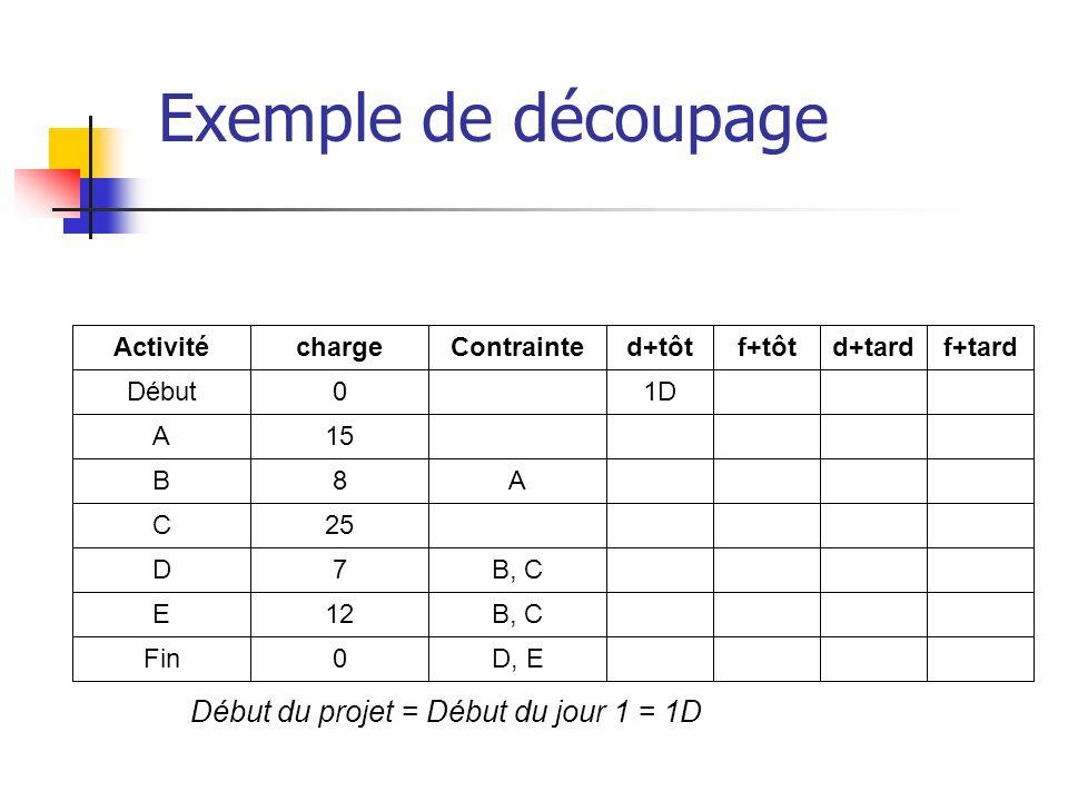 Début du projet = Début du jour 1 = 1D Exemple de découpage Activité Début A B C D E Fin charge 0 15 8 25 7 12 0 Contrainte A B, C D, E d+tôt 1D f+tôt