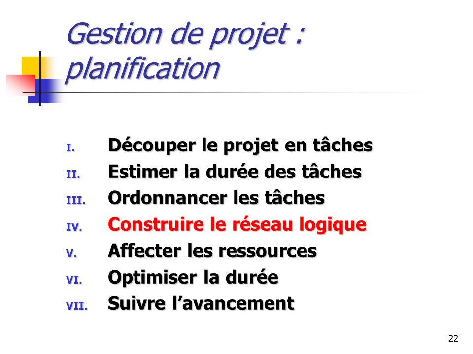 22 Gestion de projet : planification I. Découper le projet en tâches II. Estimer la durée des tâches III. Ordonnancer les tâches IV. Construire le rés