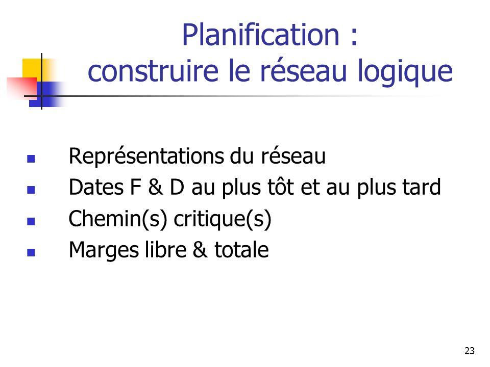 23 Planification : construire le réseau logique Représentations du réseau Dates F & D au plus tôt et au plus tard Chemin(s) critique(s) Marges libre &