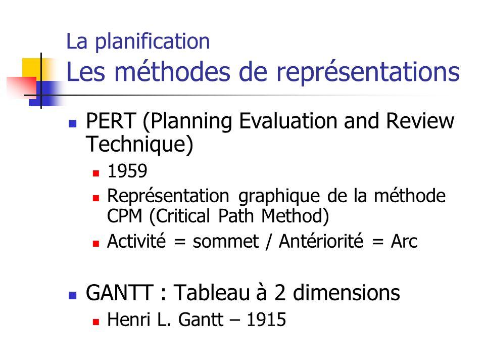 La planification Les méthodes de représentations PERT (Planning Evaluation and Review Technique) 1959 Représentation graphique de la méthode CPM (Crit