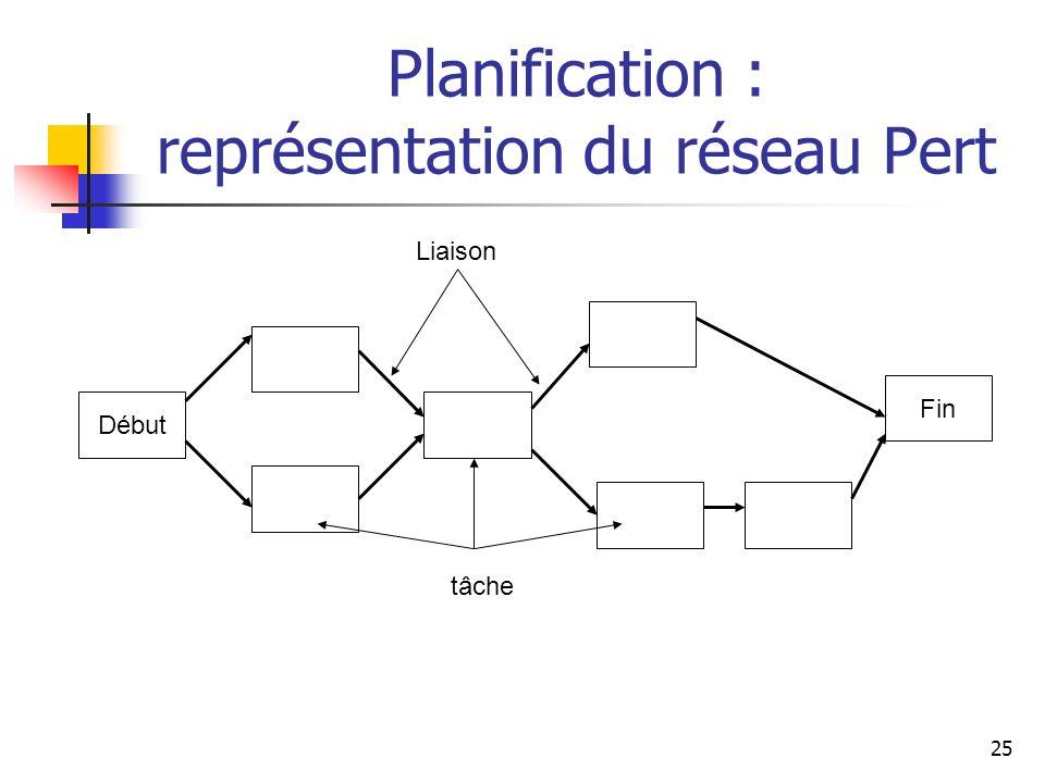 25 Planification : représentation du réseau Pert Début Fin tâche Liaison