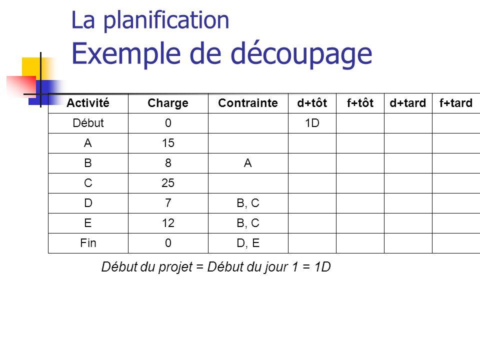 Début du projet = Début du jour 1 = 1D La planification Exemple de découpage Activité Début A B C D E Fin Charge 0 15 8 25 7 12 0 Contrainte A B, C D,
