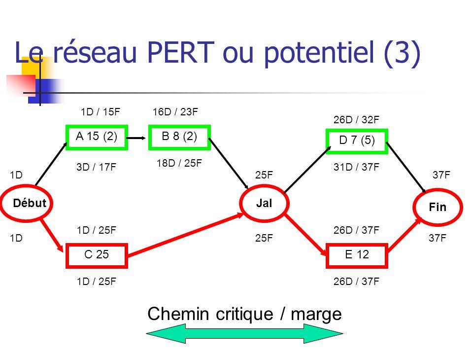 Le réseau PERT ou potentiel (3) Début Fin A 15 (2) C 25 B 8 (2) Jal D 7 (5) E 12 Chemin critique / marge 1D 1D / 15F16D / 23F 1D / 25F 25F 26D / 32F 2