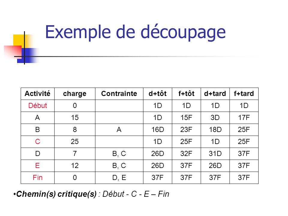 Chemin(s) critique(s) : Début - C - E – Fin Exemple de découpage Activité Début A B C D E Fin charge 0 15 8 25 7 12 0 Contrainte A B, C D, E d+tôt 1D
