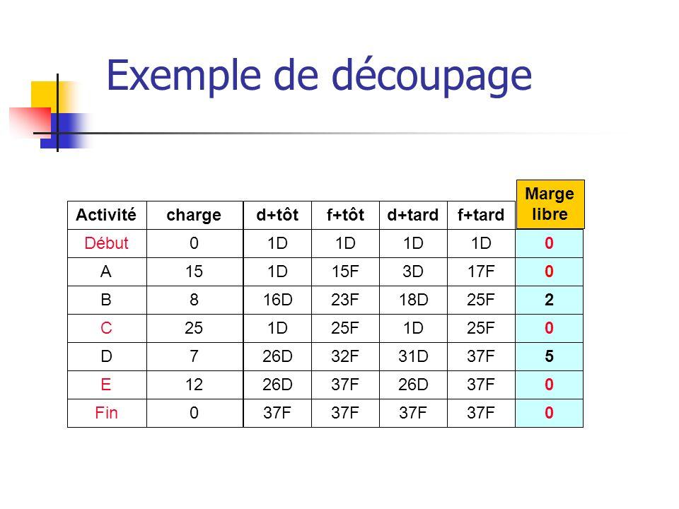 Exemple de découpage Activité Début A B C D E Fin charge 0 15 8 25 7 12 0 d+tôt 1D 16D 1D 26D 37F f+tôt 1D 15F 23F 25F 32F 37F d+tard 1D 3D 18D 1D 31D