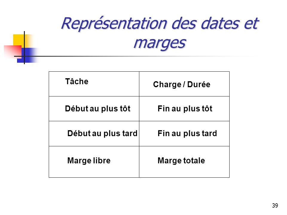 39 Représentation des dates et marges Tâche Charge / Durée Début au plus tôt Début au plus tard Fin au plus tôt Fin au plus tard Marge libreMarge tota