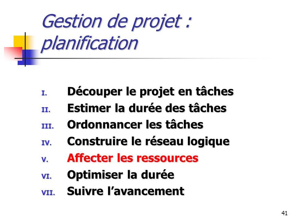 41 Gestion de projet : planification I. Découper le projet en tâches II. Estimer la durée des tâches III. Ordonnancer les tâches IV. Construire le rés