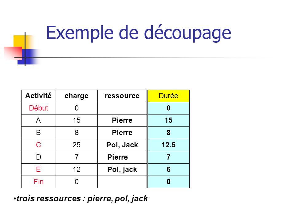 trois ressources : pierre, pol, jack Exemple de découpage Activité Début A B C D E Fin charge 0 15 8 25 7 12 0 ressource Pierre Pol, Jack Pierre Pol,