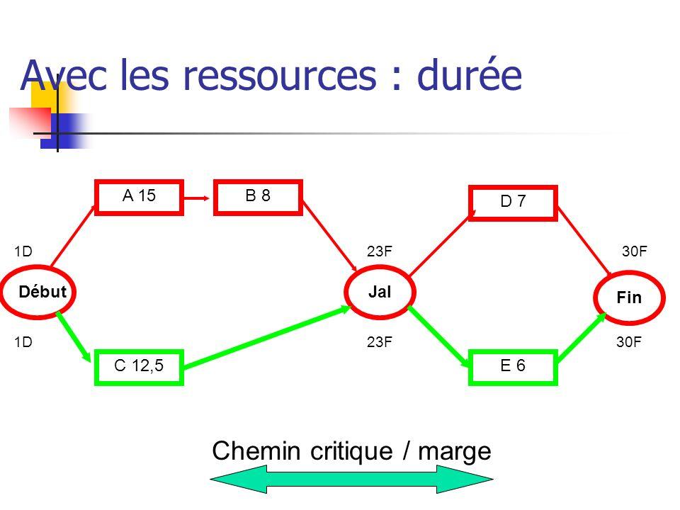 Avec les ressources : durée Début Fin A 15 C 12,5 B 8 Jal D 7 E 6 Chemin critique / marge 1D23F30F 23F1D