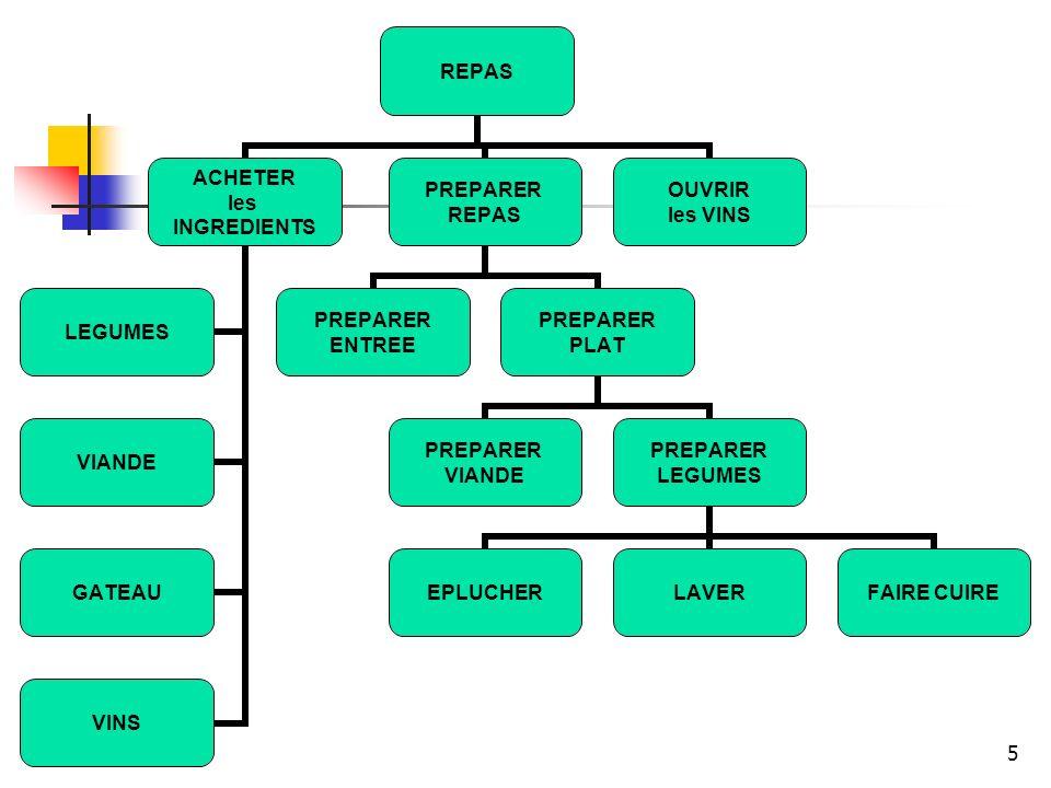 Forme du diagramme de Gantt Temps Deb A B C D E Fin