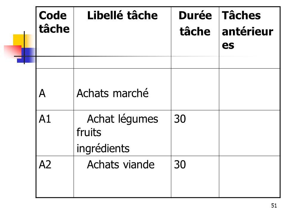 51 Code tâche Libellé tâcheDurée tâche Tâches antérieur es AAchats marché A1 Achat légumes fruits ingrédients 30 A2 Achats viande30