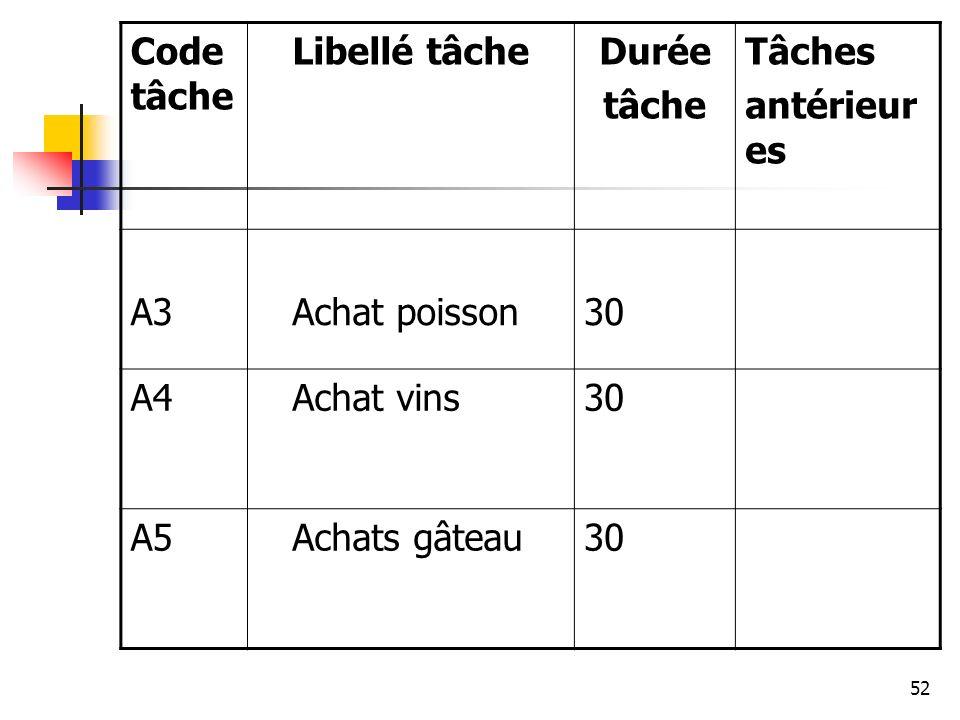 52 Code tâche Libellé tâcheDurée tâche Tâches antérieur es A3 Achat poisson30 A4 Achat vins30 A5 Achats gâteau30
