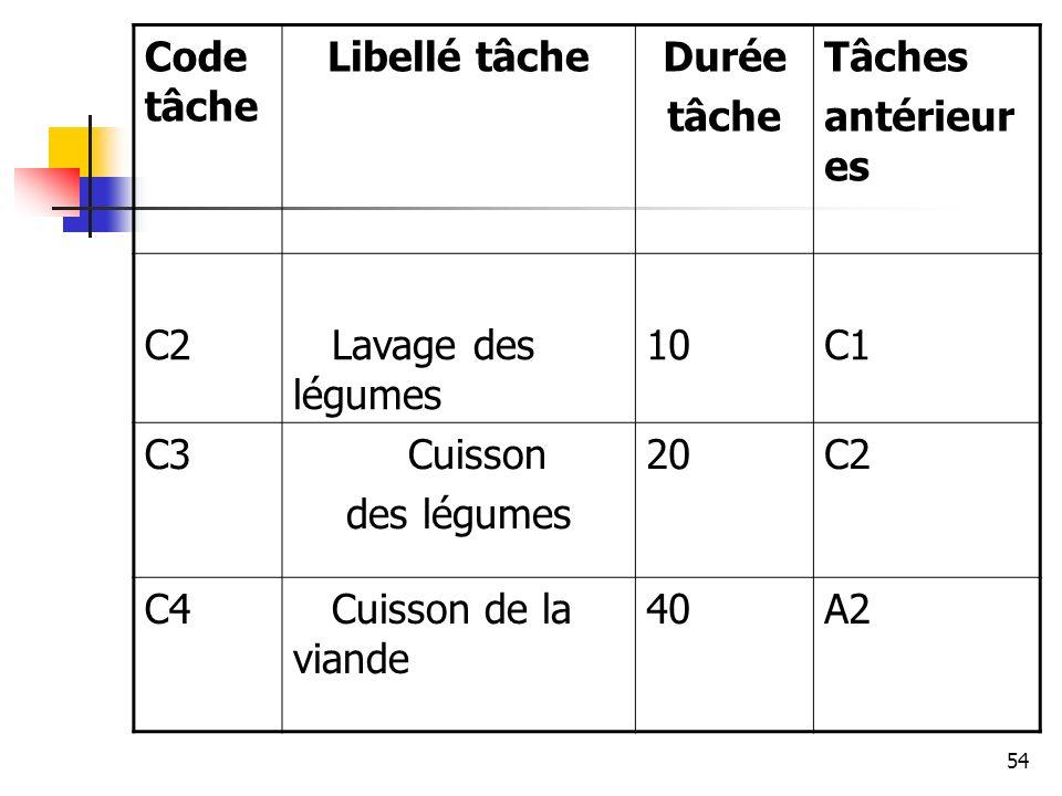 54 Code tâche Libellé tâcheDurée tâche Tâches antérieur es C2 Lavage des légumes 10C1 C3 Cuisson des légumes 20C2 C4 Cuisson de la viande 40A2