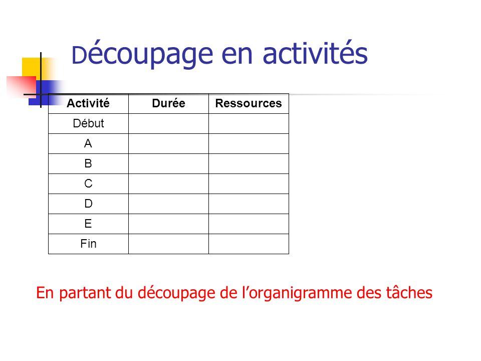 D écoupage en activités Activité Début A B C D E Fin DuréeRessources En partant du découpage de lorganigramme des tâches