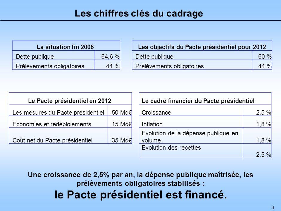 1 I- Le cadrage économique du Pacte présidentiel
