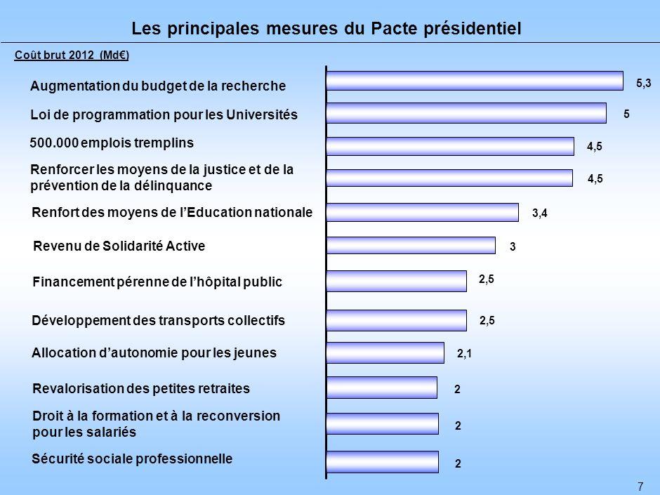 5 Le Pacte présidentiel prépare lavenir 42 % 28% 30 % Soutenir le pouvoir dachat, lemploi, les politiques sociales et la solidarité Financer les services publics, la justice, la prévention, la citoyenneté, et la solidarité en faveur des pays en développement Préparer lavenir en investissant dans luniversité, la recherche, le développement durable et en soutenant linvestissement