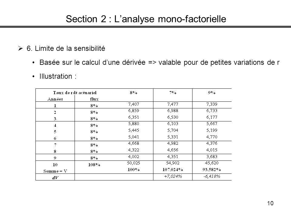 10 Section 2 : Lanalyse mono-factorielle 6. Limite de la sensibilité Basée sur le calcul dune dérivée => valable pour de petites variations de r Illus