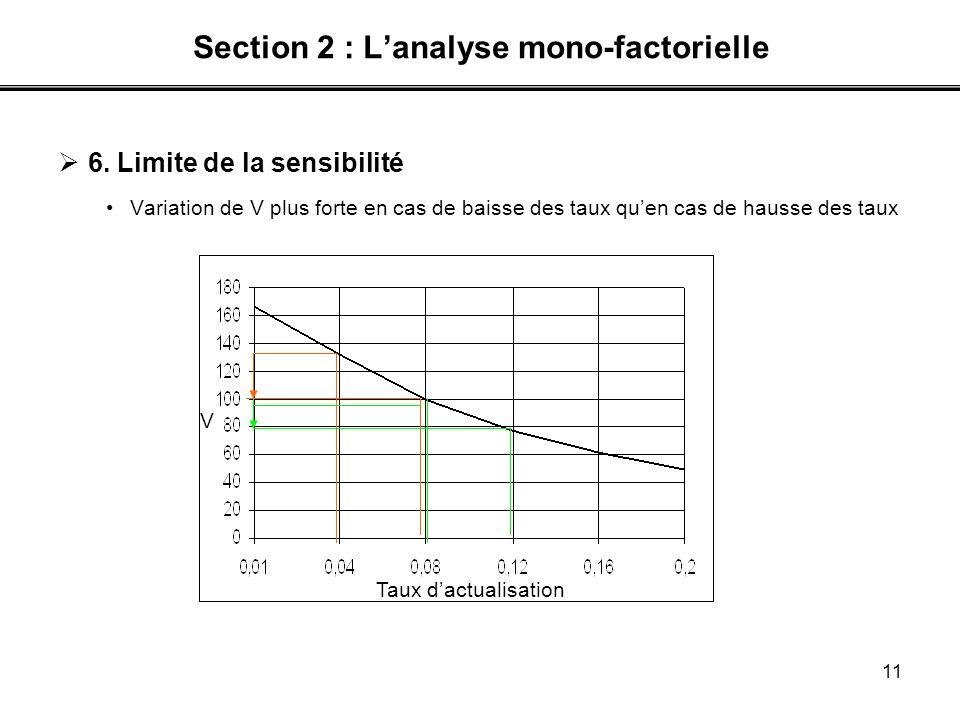 11 Section 2 : Lanalyse mono-factorielle 6. Limite de la sensibilité Variation de V plus forte en cas de baisse des taux quen cas de hausse des taux T