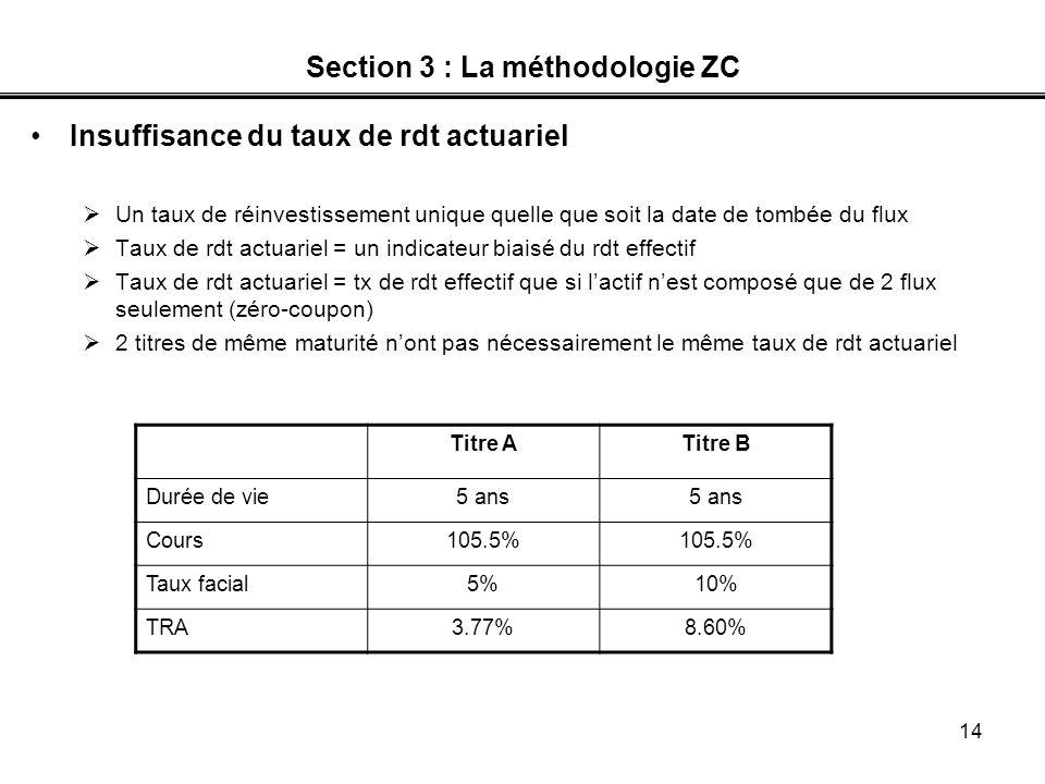 14 Section 3 : La méthodologie ZC Insuffisance du taux de rdt actuariel Un taux de réinvestissement unique quelle que soit la date de tombée du flux T