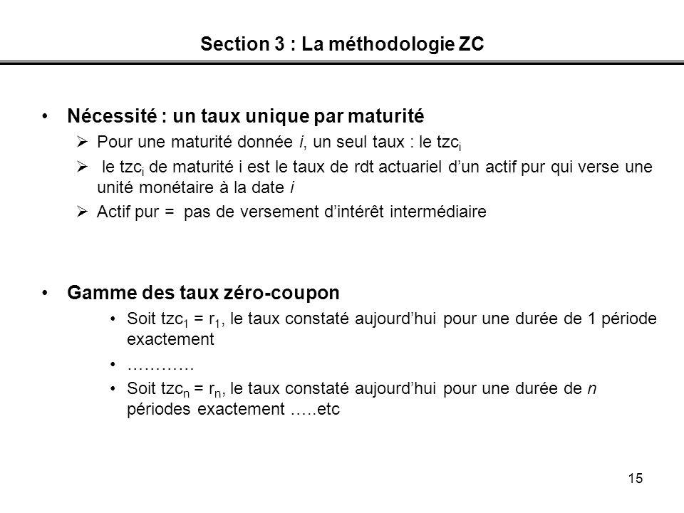 15 Section 3 : La méthodologie ZC Nécessité : un taux unique par maturité Pour une maturité donnée i, un seul taux : le tzc i le tzc i de maturité i e