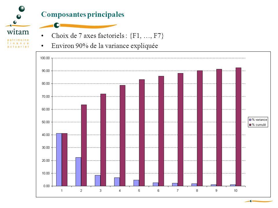 Composantes principales Choix de 7 axes factoriels : {F1, …, F7} Environ 90% de la variance expliquée