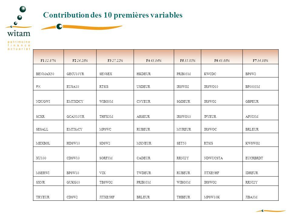 Contribution des 10 premières variables F1 12.87%F2 24.28%F3 27.22%F4 43.94%F5 35.05%F6 43.66%F7 34.98% BENMAX50GECU10YRSENSEXHKDEURPRIB03MKWCDCBPSW2