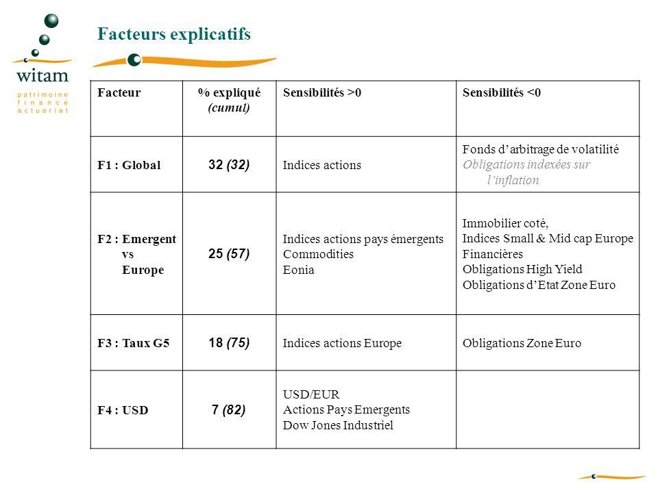 Facteurs explicatifs Facteur% expliqué (cumul) Sensibilités >0Sensibilités <0 F1 : Global 32 (32) Indices actions Fonds darbitrage de volatilité Oblig