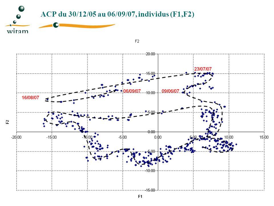 16 ACP du 30/12/05 au 06/09/07, individus (F1,F2)