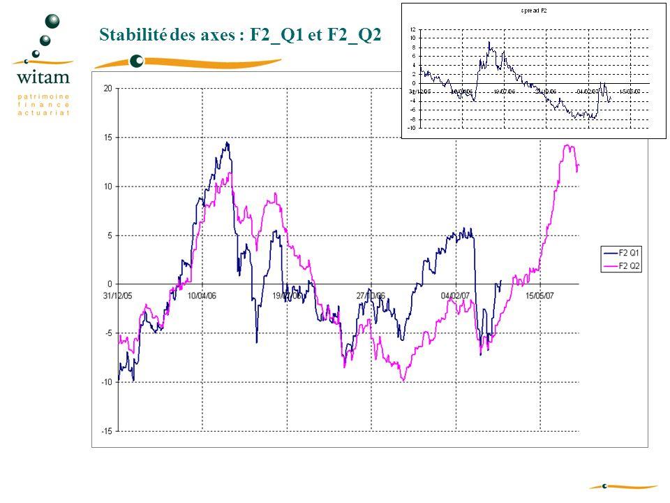 Stabilité des axes : F2_Q1 et F2_Q2