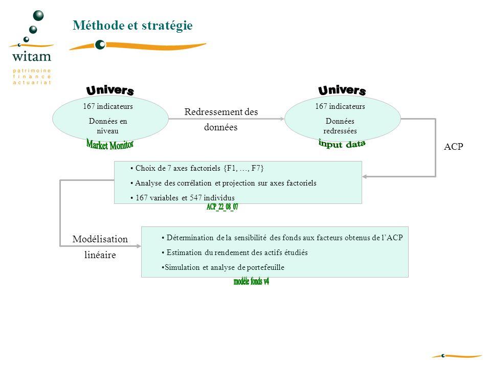 Méthode et stratégie 167 indicateurs Données en niveau 167 indicateurs Données redressées Redressement des données ACP Choix de 7 axes factoriels {F1,
