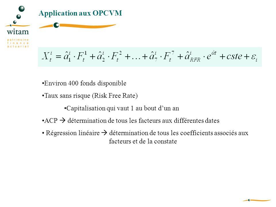 Application aux OPCVM Environ 400 fonds disponible Taux sans risque (Risk Free Rate) Capitalisation qui vaut 1 au bout dun an ACP détermination de tou