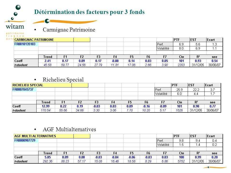 Détérmination des facteurs pour 3 fonds Carmignac Patrimoine Richelieu Special AGF Multialternatives