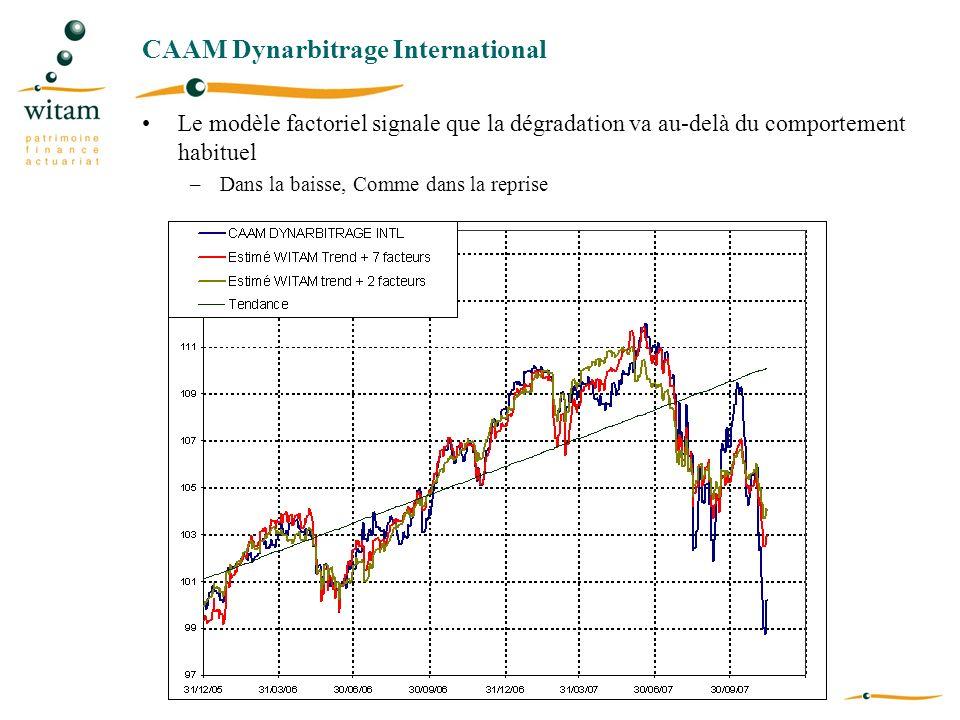 CAAM Dynarbitrage International Le modèle factoriel signale que la dégradation va au-delà du comportement habituel –Dans la baisse, Comme dans la repr