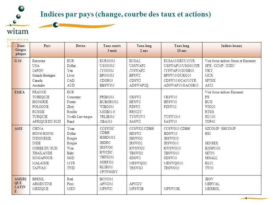 Indices par pays (change, courbe des taux et actions) Zone Géogra phique PaysDeviseTaux courts 3 mois Taux long 2 ans Taux long 10 ans Indices locaux